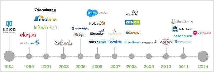 Choosing a Marketing Automation Platform